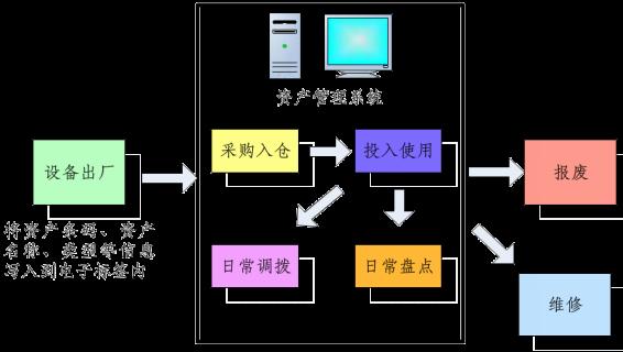 超高频RFID硬件应用助力企业资产管理实现智能化升级
