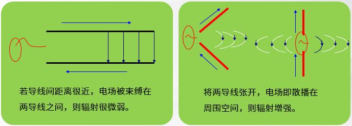 天线的辐射电磁波原理