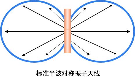标准半波对称振子天线